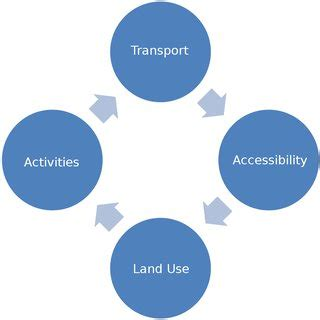 Urban transportation planning research paper